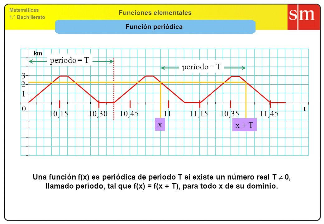 Funciones elementales Matemáticas 1.º Bachillerato Simetrías centrales: Funciones impares Consideramos la función f(x) = x 3 -x La función es simétrica respecto del origen de coordenadas.