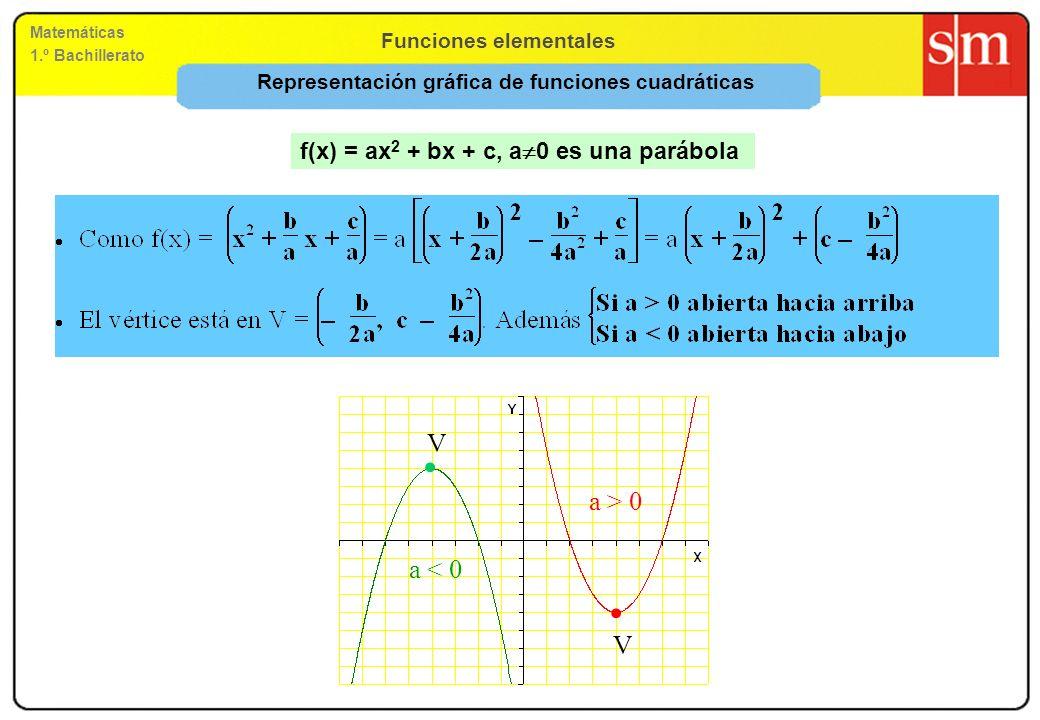Funciones elementales Matemáticas 1.º Bachillerato Funciones cuadráticas Son funciones de la forma y = ax 2 + bx + c, donde a 0, b, c R Funciones y = ax 2 para diferentes valores de a: Son parábolas Dominio: R Si a > 0: Recorrido = [0, ) Si a < 0: Recorrido = (–, 0] a =2 a =1 a = 0,5 a = – 2 a = – 1 a = – 0,5