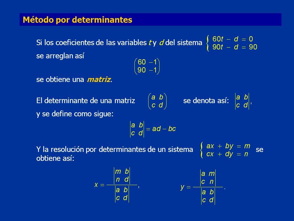 Método por determinantes Si los coeficientes de las variables t y d del sistema se arreglan así se obtiene una matriz. El determinante de una matrizse