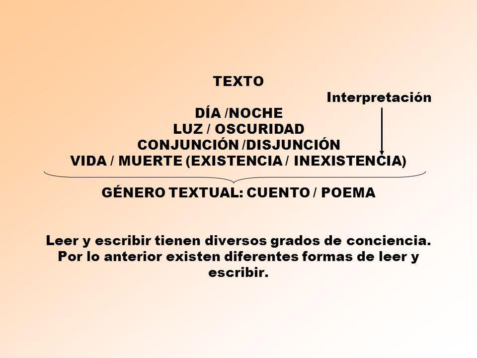 TEXTO Interpretación DÍA /NOCHE LUZ / OSCURIDAD CONJUNCIÓN /DISJUNCIÓN VIDA / MUERTE (EXISTENCIA / INEXISTENCIA) GÉNERO TEXTUAL: CUENTO / POEMA Leer y