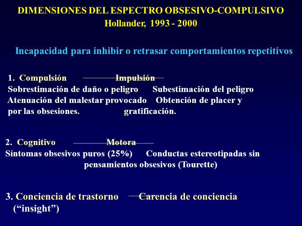 DIMENSIONES DEL ESPECTRO OBSESIVO-COMPULSIVO Hollander, 1993 - 2000 Incapacidad para inhibir o retrasar comportamientos repetitivos 1.