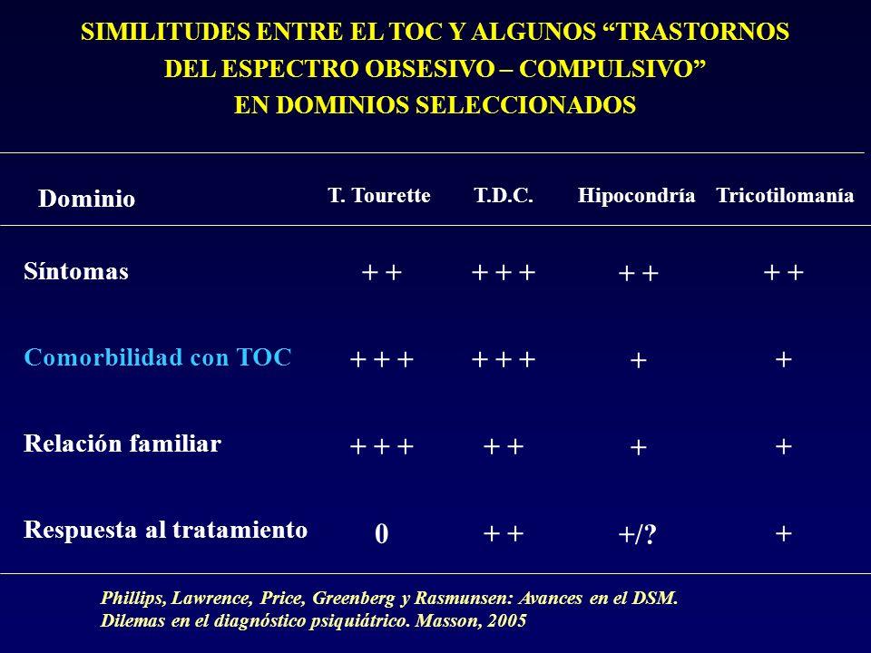 SIMILITUDES ENTRE EL TOC Y ALGUNOS TRASTORNOS DEL ESPECTRO OBSESIVO – COMPULSIVO EN DOMINIOS SELECCIONADOS Dominio T. TouretteT.D.C.HipocondríaTricoti