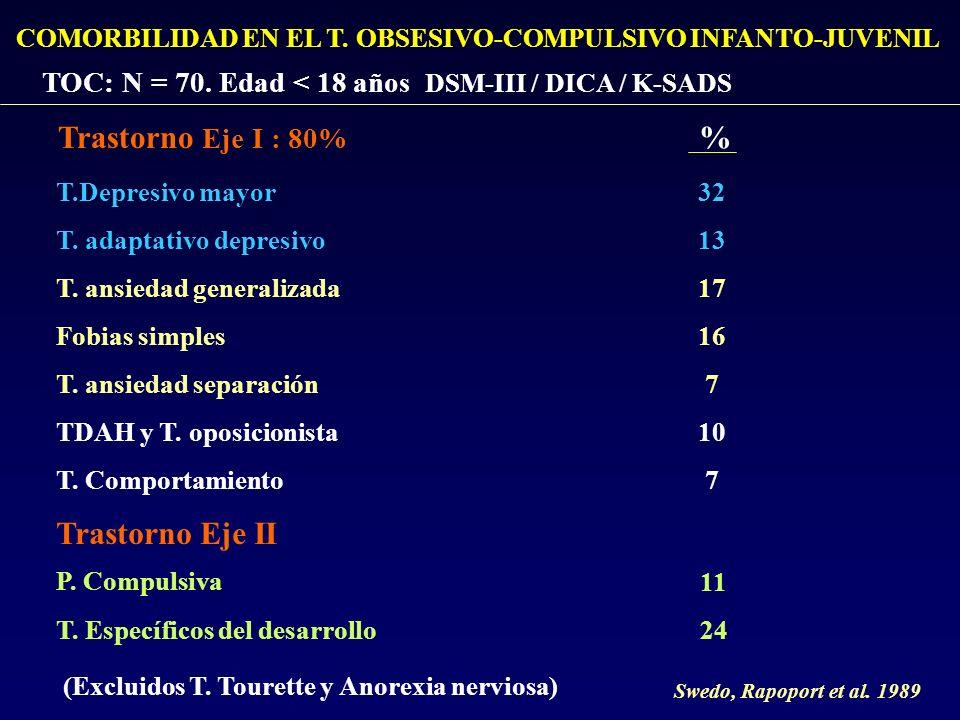 COMORBILIDAD EN EL T. OBSESIVO-COMPULSIVO INFANTO-JUVENIL TOC: N = 70. Edad < 18 años DSM-III / DICA / K-SADS Trastorno Eje I : 80% T.Depresivo mayor