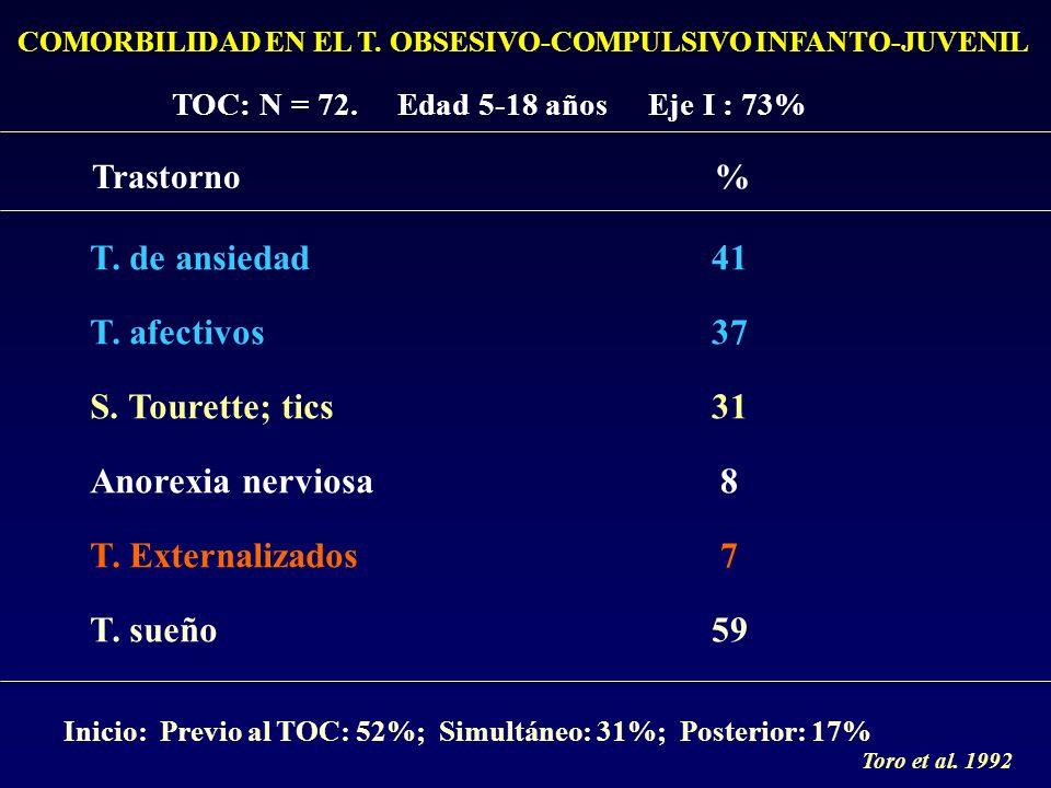 COMORBILIDAD EN EL T. OBSESIVO-COMPULSIVO INFANTO-JUVENIL TOC: N = 72. Edad 5-18 años Eje I : 73% Trastorno% T. de ansiedad T. afectivos S. Tourette;