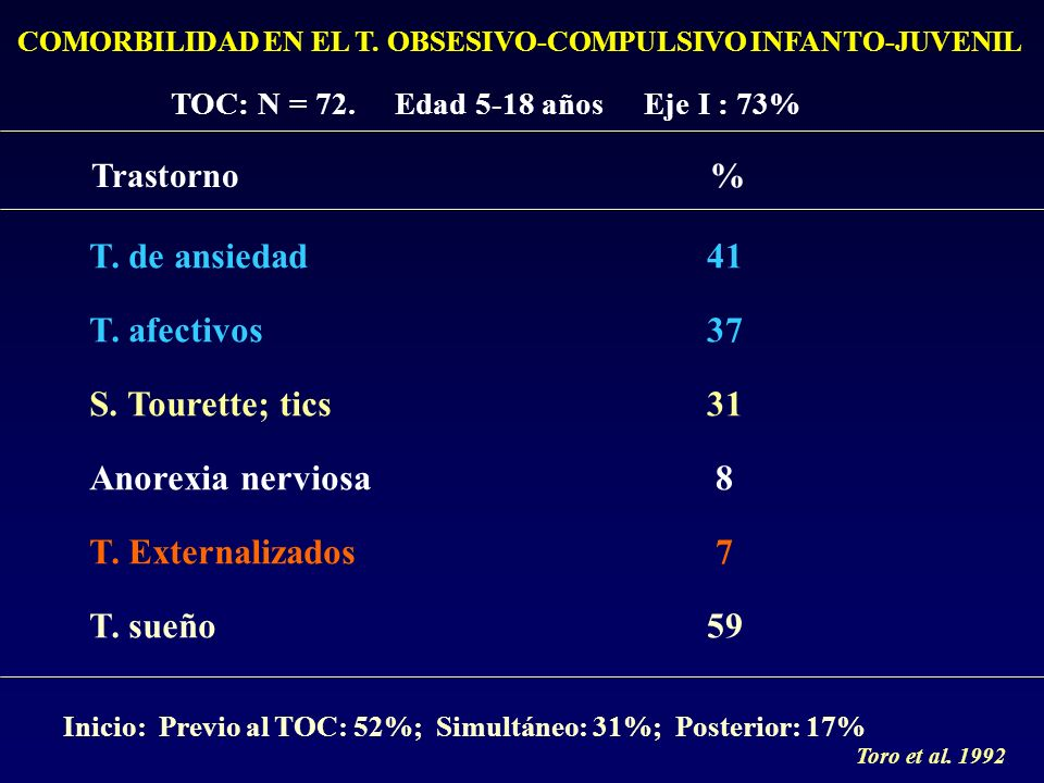 COMORBILIDAD EN EL T.OBSESIVO-COMPULSIVO INFANTO-JUVENIL TOC: N = 72.