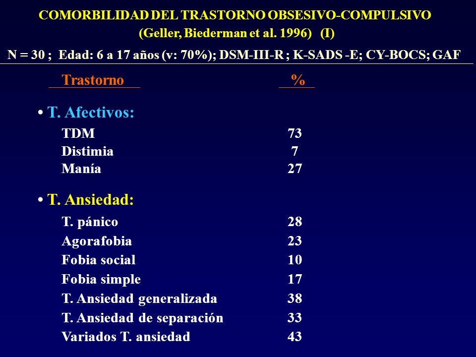 COMORBILIDAD DEL TRASTORNO OBSESIVO-COMPULSIVO (Geller, Biederman et al. 1996) (I) T. Afectivos: TDM Distimia Manía 73 7 27 T. Ansiedad: T. pánico Ago
