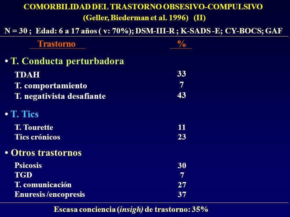 COMORBILIDAD DEL TRASTORNO OBSESIVO-COMPULSIVO (Geller, Biederman et al. 1996) (II) N = 30 ; Edad: 6 a 17 años ( v: 70%); DSM-III-R ; K-SADS -E; CY-BO