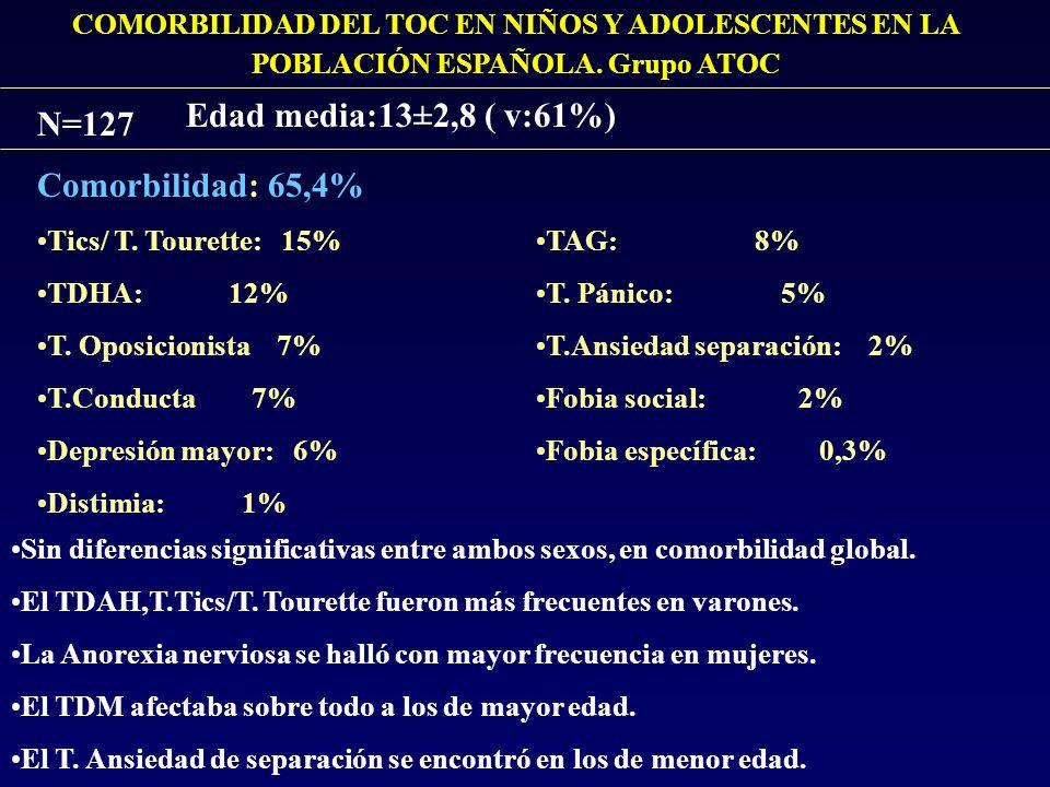 COMORBILIDAD DEL TOC EN NIÑOS Y ADOLESCENTES EN LA POBLACIÓN ESPAÑOLA. Grupo ATOC N=127 Edad media:13±2,8 ( v:61%) Comorbilidad: 65,4% Tics/ T. Touret