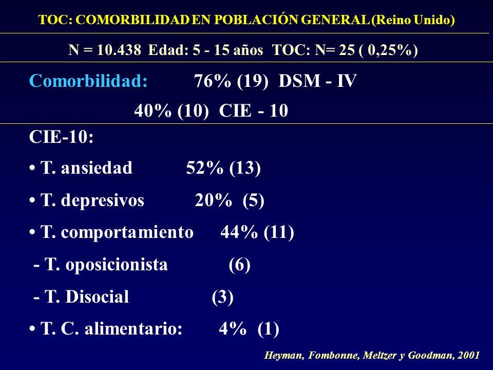 TOC: COMORBILIDAD EN POBLACIÓN GENERAL (Reino Unido) N = 10.438 Edad: 5 - 15 años TOC: N= 25 ( 0,25%) Comorbilidad: 76% (19) DSM - IV 40% (10) CIE - 1