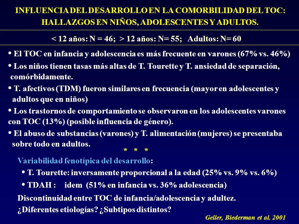 INFLUENCIA DEL DESARROLLO EN LA COMORBILIDAD DEL TOC: HALLAZGOS EN NIÑOS, ADOLESCENTES Y ADULTOS. 12 años: N= 55; Adultos: N= 60 El TOC en infancia y