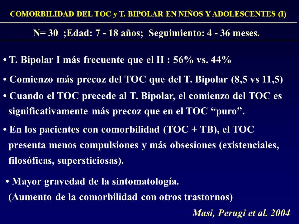 COMORBILIDAD DEL TOC y T. BIPOLAR EN NIÑOS Y ADOLESCENTES (I) N= 30 ;Edad: 7 - 18 años; Seguimiento: 4 - 36 meses. T. Bipolar I más frecuente que el I