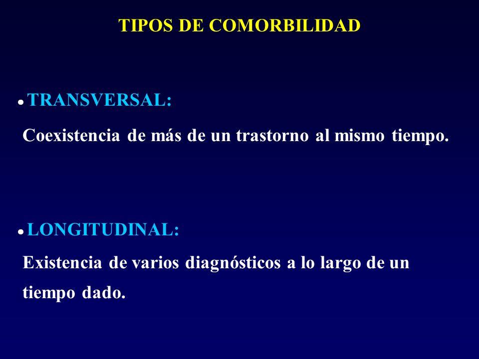 TIPOS DE COMORBILIDAD TRANSVERSAL: Coexistencia de más de un trastorno al mismo tiempo. LONGITUDINAL: Existencia de varios diagnósticos a lo largo de