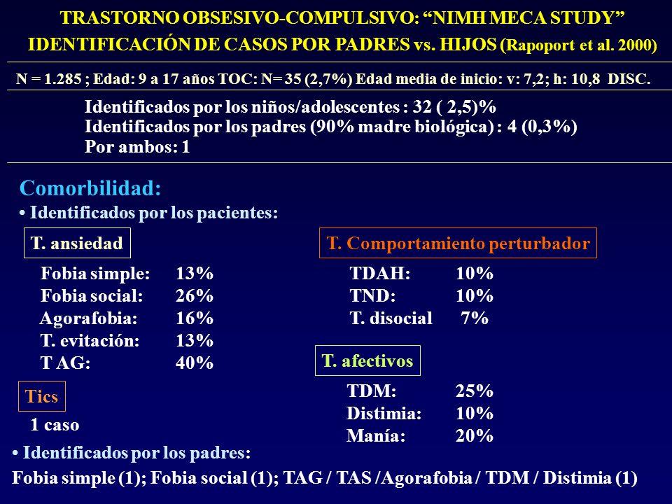 TRASTORNO OBSESIVO-COMPULSIVO: NIMH MECA STUDY IDENTIFICACIÓN DE CASOS POR PADRES vs. HIJOS ( Rapoport et al. 2000) Identificados por los niños/adoles