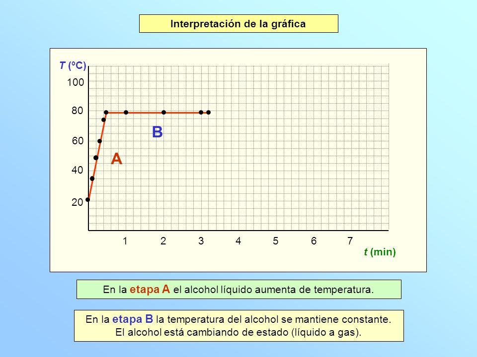 20 40 60 80 100 T (ºC) 1234567 t (min) Gráfica temperatura-tiempo Interpretación de la gráfica A B En la etapa A el alcohol líquido aumenta de tempera