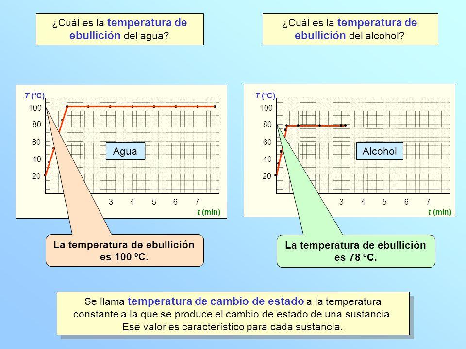 20 40 60 80 100 T (ºC) 1234567 t (min) 20 40 60 80 100 T (ºC) 1234567 t (min) ¿Cuál es la temperatura de ebullición del agua? Agua Alcohol ¿Cuál es la