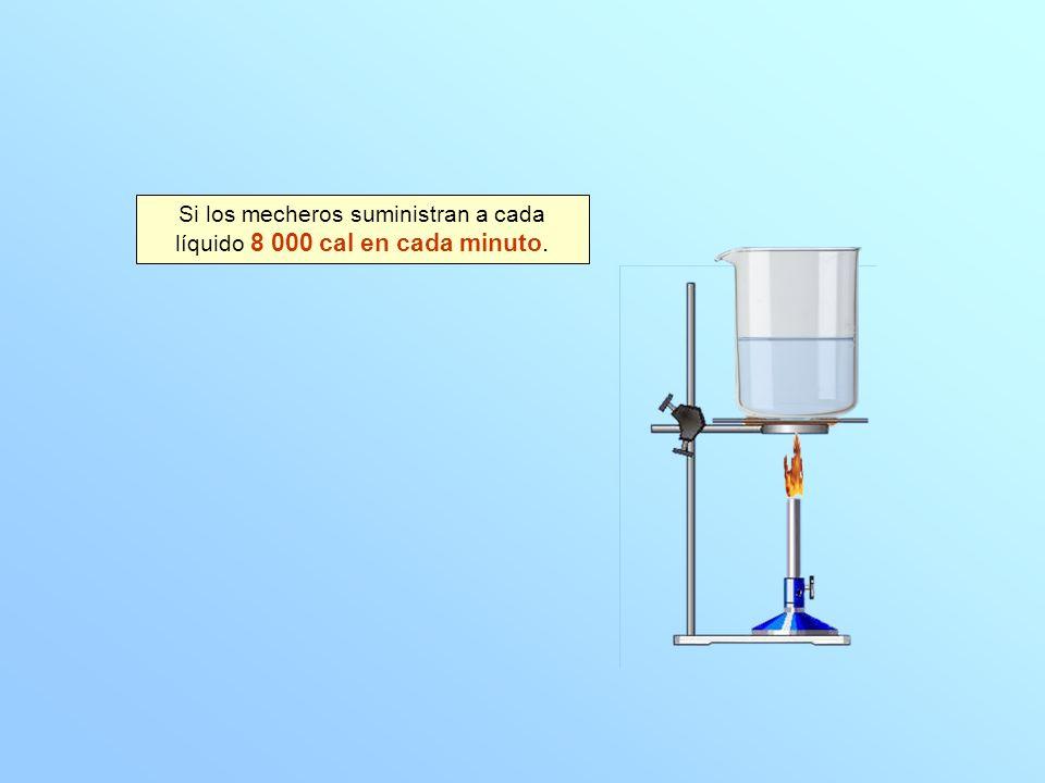 20 40 60 80 100 T (ºC) 1234567 t (min) La ebullición dura: t = 7,8 1,0 = 6,8 min La energía que se le da es: 8 000 · 6,8 = 54 400 cal 20 40 60 80 100 T (ºC) 1234567 t (min) ¿Qué energía necesita la ebullición del agua.