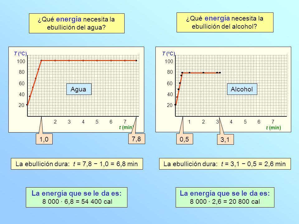 20 40 60 80 100 T (ºC) 1234567 t (min) La ebullición dura: t = 7,8 1,0 = 6,8 min La energía que se le da es: 8 000 · 6,8 = 54 400 cal 20 40 60 80 100