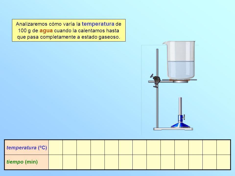 Analizaremos cómo varía la temperatura de 100 g de agua cuando la calentamos hasta que pasa completamente a estado gaseoso.