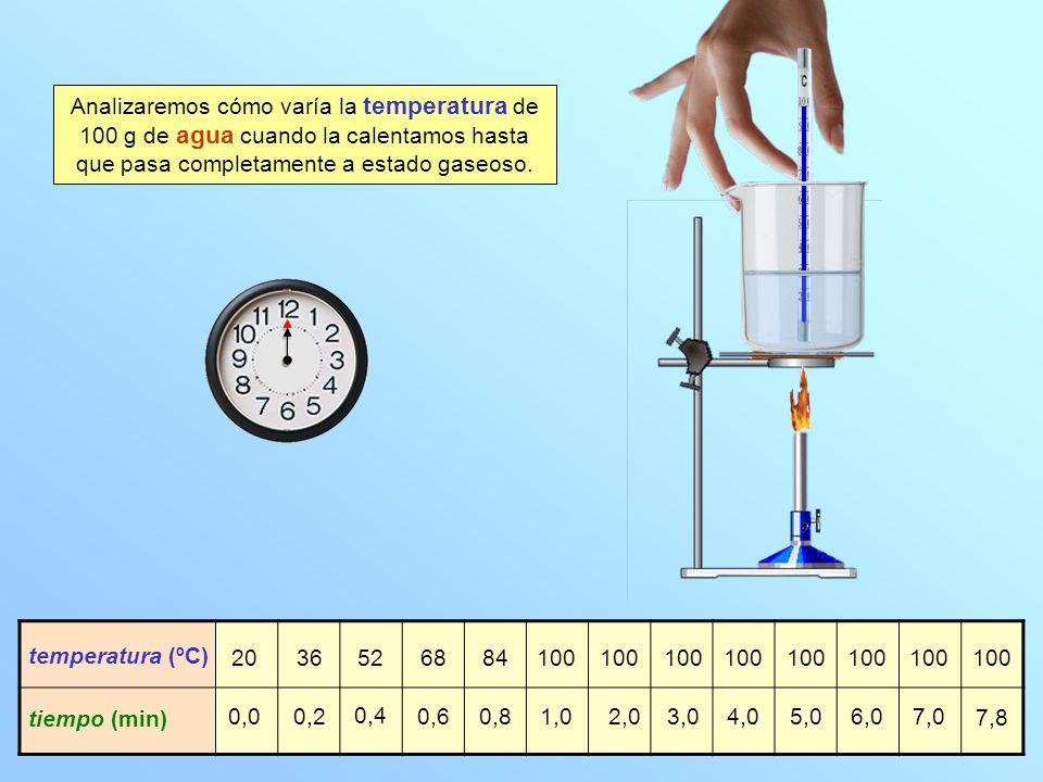 Analizaremos cómo varía la temperatura de 100 g de agua cuando la calentamos hasta que pasa completamente a estado gaseoso. temperatura (ºC) tiempo (m