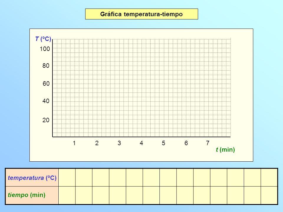 20 40 60 80 100 T (ºC) 1234567 t (min) temperatura (ºC) tiempo (min) 0,0 20 0,2 36 0,4 52 0,6 68 0,8 84 1,0 100 2,0 100 3,0 100 4,0 100 5,0 100 6,0 100 7,0 100 7,8 100 Gráfica temperatura-tiempo Interpretación de la gráfica