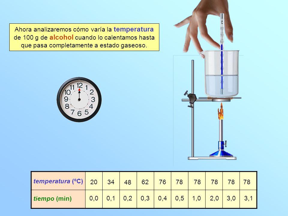 Ahora analizaremos cómo varía la temperatura de 100 g de alcohol cuando lo calentamos hasta que pasa completamente a estado gaseoso. temperatura (ºC)