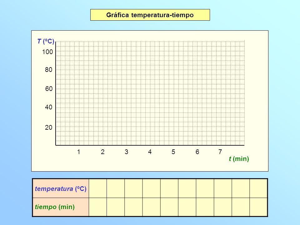 20 40 60 80 100 T (ºC) 1234567 t (min) temperatura (ºC) tiempo (min) 0,0 20 0,1 34 0,2 48 0,3 62 0,4 76 0,5 78 1,0 78 2,0 78 3,0 78 3,1 78 Gráfica temperatura-tiempo Interpretación de la gráfica