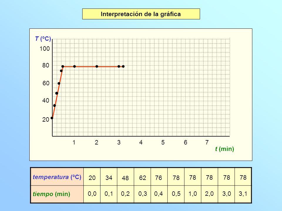 20 40 60 80 100 T (ºC) 1234567 t (min) Gráfica temperatura-tiempo Interpretación de la gráfica A B En la etapa A el alcohol líquido aumenta de temperatura.