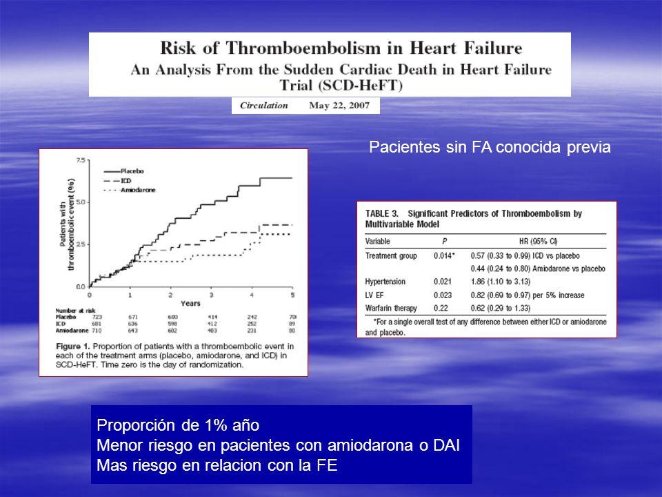 Pacientes sin FA conocida previa Proporción de 1% año Menor riesgo en pacientes con amiodarona o DAI Mas riesgo en relacion con la FE