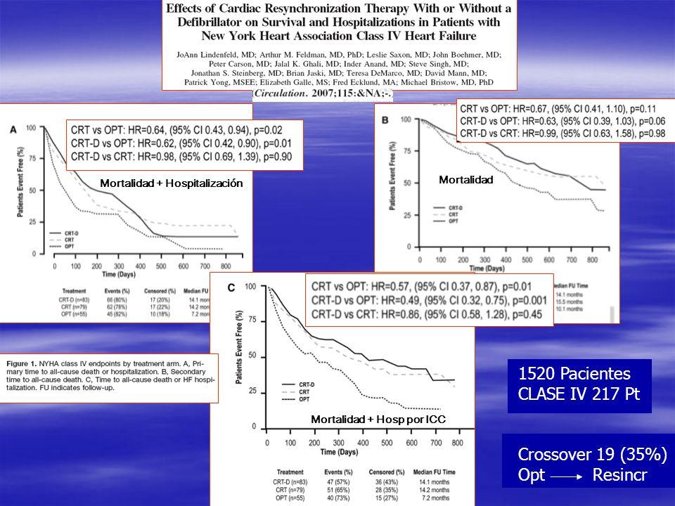 1520 Pacientes CLASE IV 217 Pt Crossover 19 (35%) Opt Resincr Mortalidad + Hospitalización Mortalidad Mortalidad + Hosp por ICC