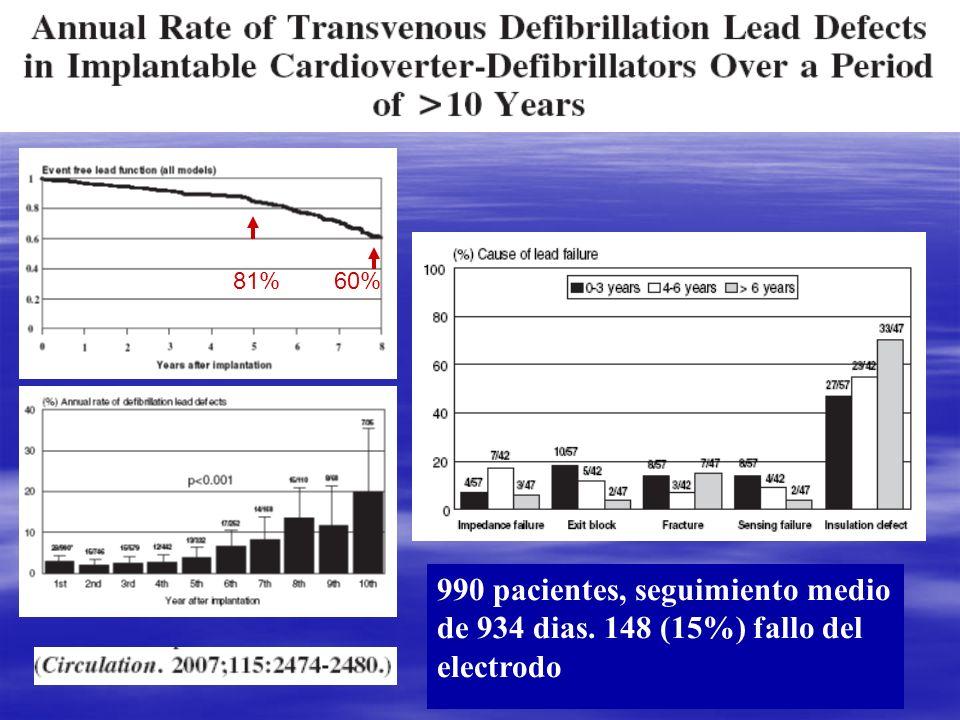 990 pacientes, seguimiento medio de 934 dias. 148 (15%) fallo del electrodo 81% 60%