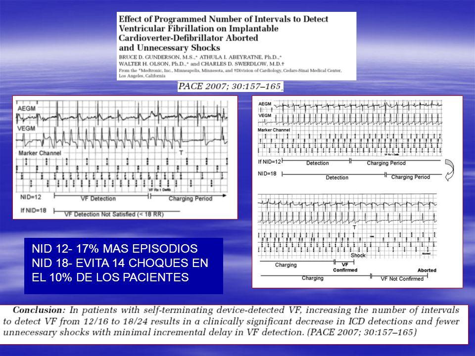 NID 12- 17% MAS EPISODIOS NID 18- EVITA 14 CHOQUES EN EL 10% DE LOS PACIENTES