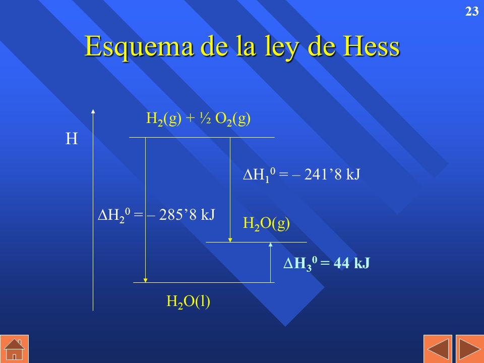 22 Ejemplo: Dadas las reacciones (1) H 2 (g) + ½ O 2 (g) H 2 O(g) H 1 0 = – 2418 kJ (2) H 2 (g) + ½ O 2 (g) H 2 O(l) H 2 0 = – 2858 kJ calcular la entalpía de vaporización del agua en condiciones estándar.
