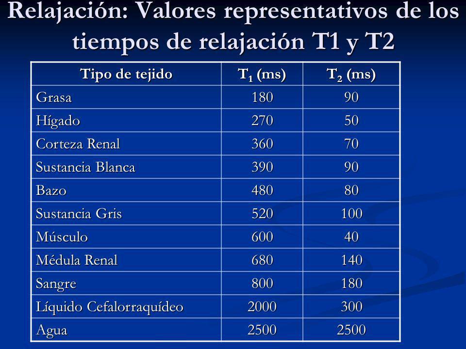 Tipo de tejido T 1 (ms) T 2 (ms) Grasa18090 Hígado27050 Corteza Renal 36070 Sustancia Blanca 39090 Bazo48080 Sustancia Gris 520100 Músculo60040 Médula Renal 680140 Sangre800180 Líquido Cefalorraquídeo 2000300 Agua25002500 Relajación: Valores representativos de los tiempos de relajación T1 y T2