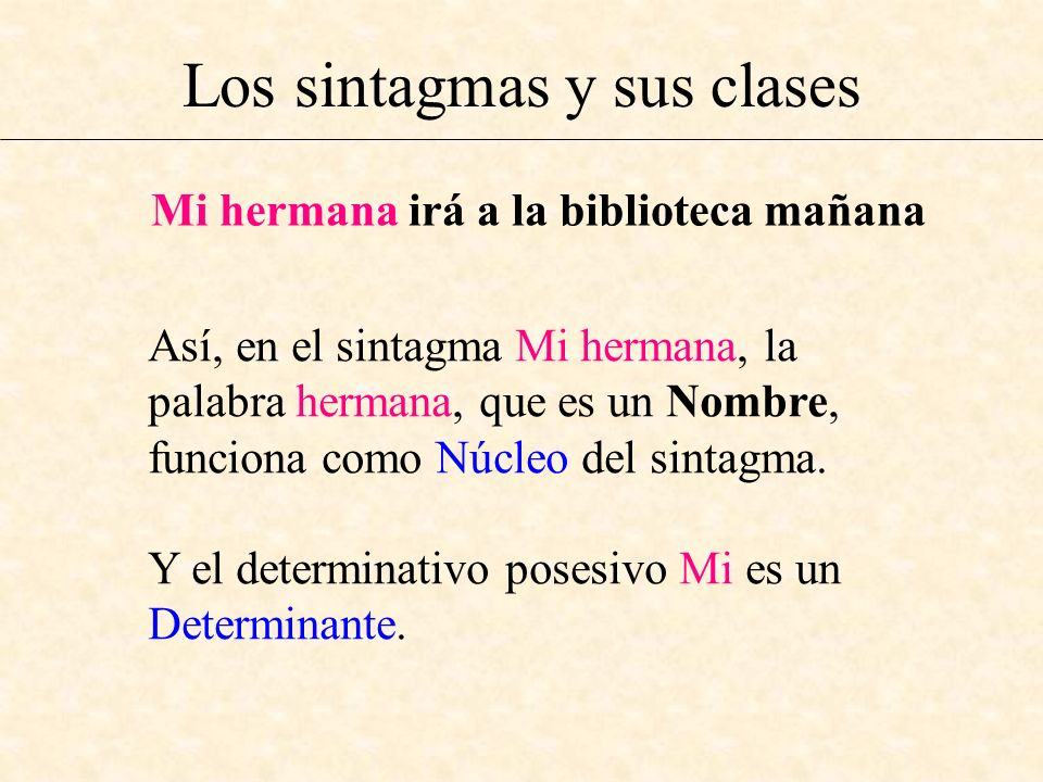 Los sintagmas y sus clases Mi hermana irá a la biblioteca mañana Así, en el sintagma Mi hermana, la palabra hermana, que es un Nombre, funciona como N