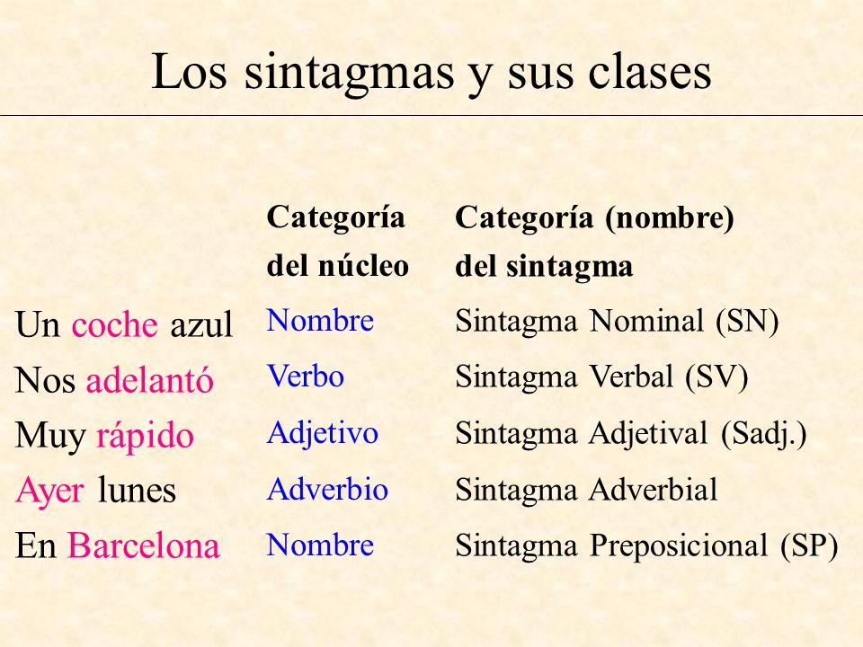 Los sintagmas y sus clases Un coche azul Nos adelantó Muy rápido Ayer lunes En Barcelona Categoría del núcleo Nombre Verbo Adjetivo Adverbio Nombre Ca