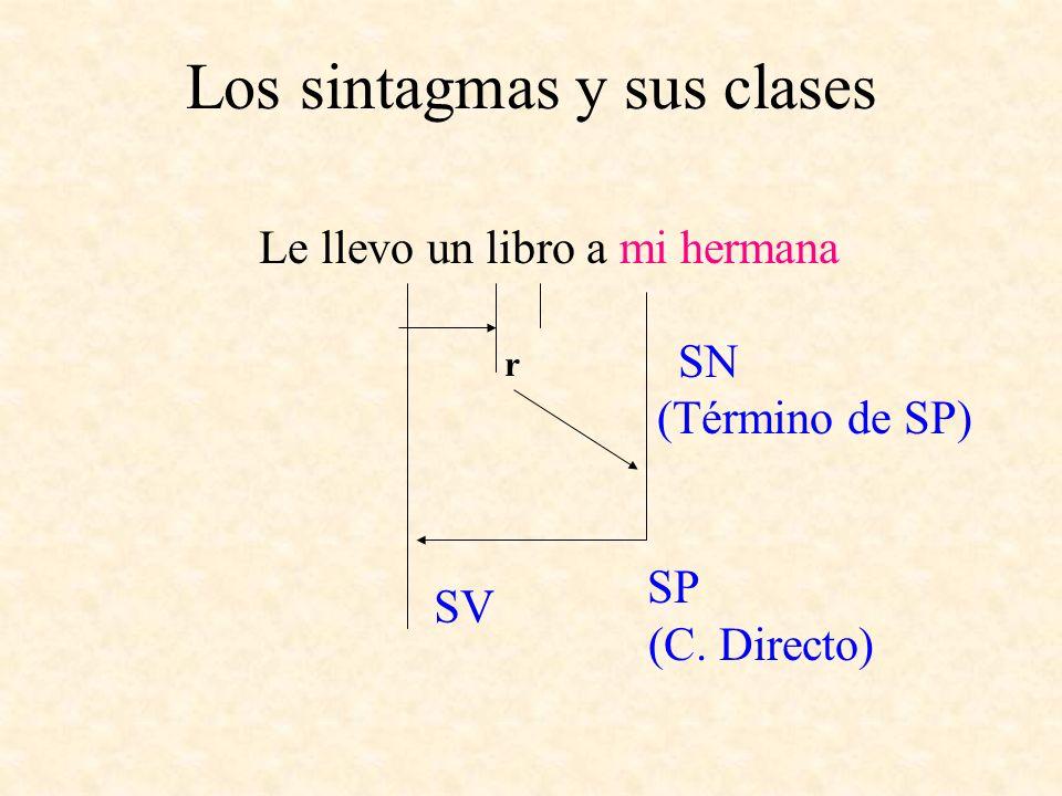 Los sintagmas y sus clases Le llevo un libro a mi hermana SN (Término de SP) SP (C. Directo) r SV