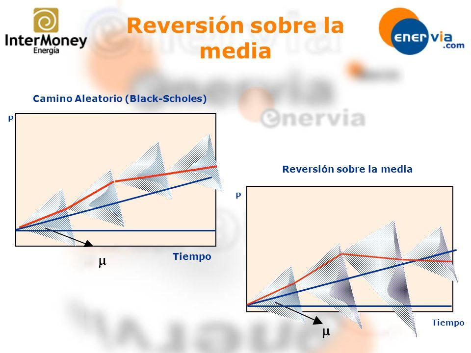 Reversión sobre la media Tiempo P Camino Aleatorio (Black-Scholes) Tiempo P Reversión sobre la media
