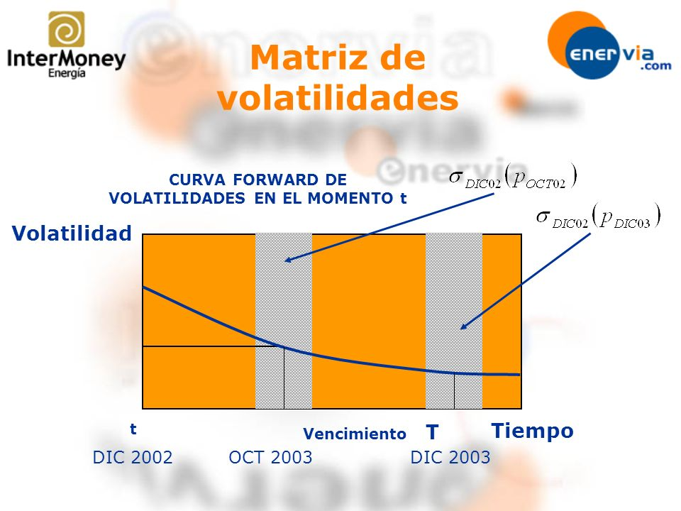 Matriz de volatilidades t CURVA FORWARD DE VOLATILIDADES EN EL MOMENTO t Vencimiento DIC 2002OCT 2003 T Volatilidad Tiempo DIC 2003