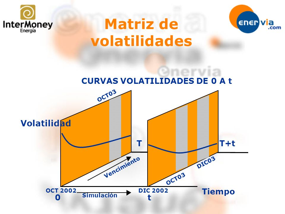 Vencimiento Simulación Tiempo 0 CURVAS VOLATILIDADES DE 0 A t t T T+t OCT03 DIC03 Matriz de volatilidades Volatilidad DIC 2002OCT 2002 OCT03