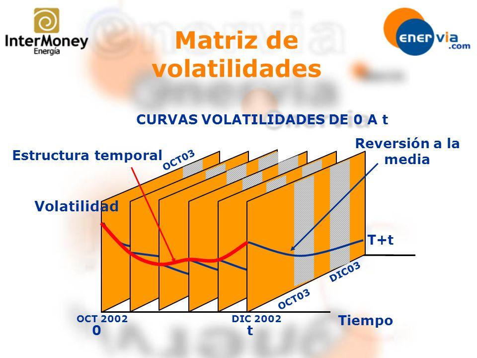 Tiempo 0 CURVAS VOLATILIDADES DE 0 A t t Matriz de volatilidades Volatilidad DIC03 OCT03 DIC 2002OCT 2002 OCT03 T+t Estructura temporal Reversión a la