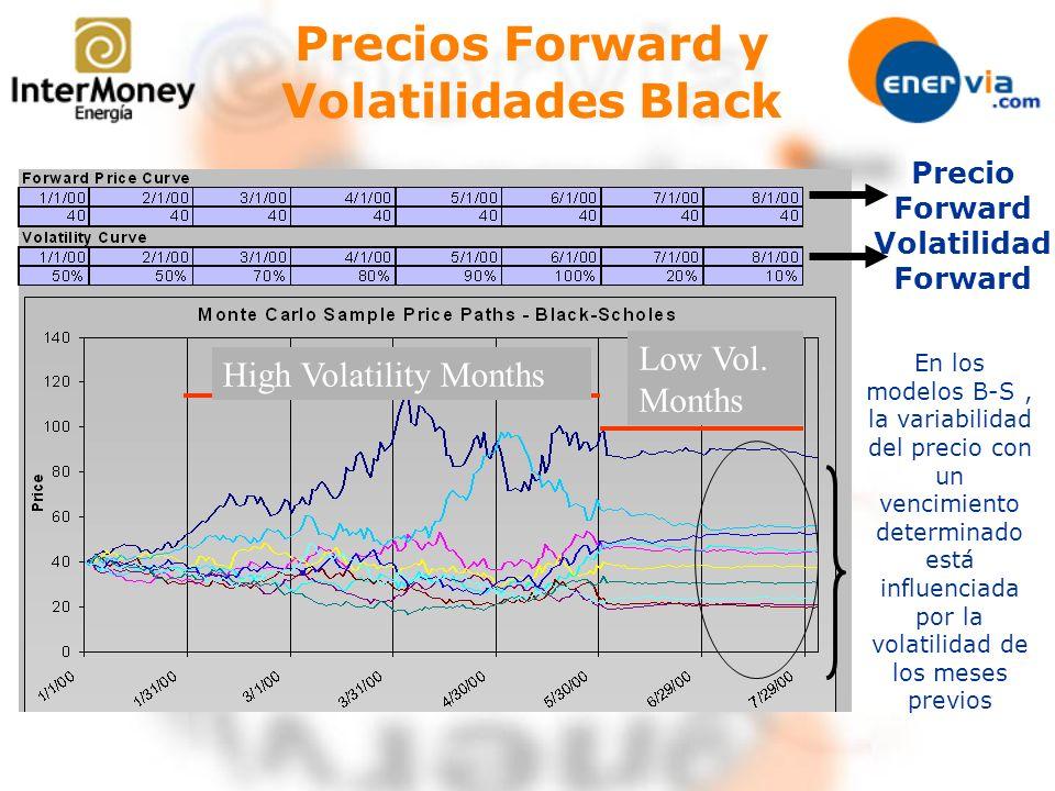 High Volatility Months Low Vol. Months En los modelos B-S, la variabilidad del precio con un vencimiento determinado está influenciada por la volatili