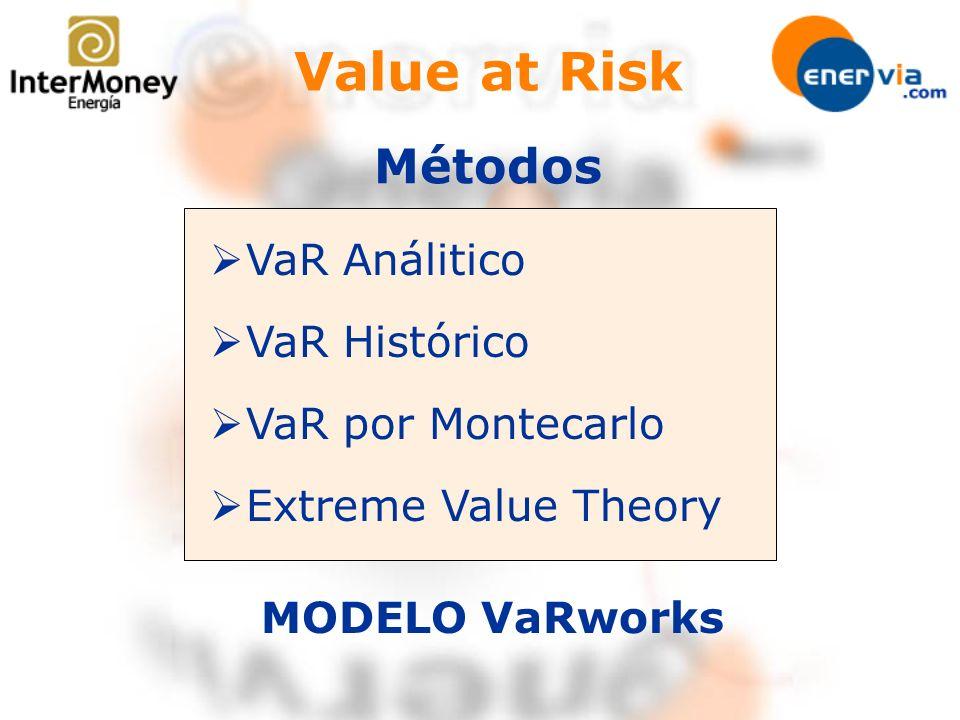 Value at Risk Métodos VaR Análitico VaR Histórico VaR por Montecarlo Extreme Value Theory MODELO VaRworks