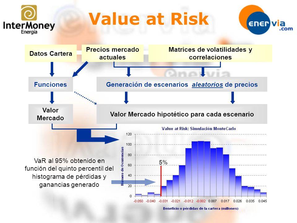 Value at Risk Datos Cartera Precios mercado actuales Matrices de volatilidades y correlaciones FuncionesGeneración de escenarios aleatorios de precios