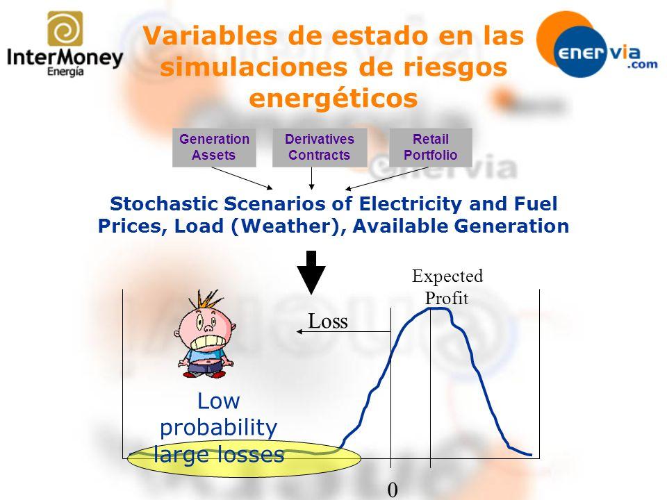 Variables de estado en las simulaciones de riesgos energéticos Stochastic Scenarios of Electricity and Fuel Prices, Load (Weather), Available Generati