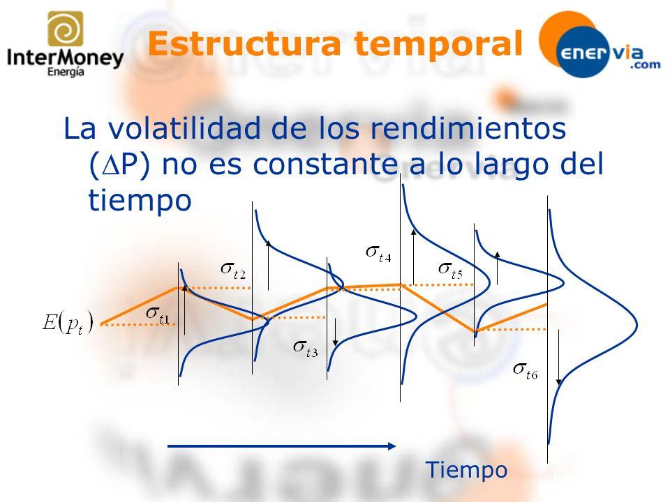 Estructura temporal La volatilidad de los rendimientos (P) no es constante a lo largo del tiempo Tiempo