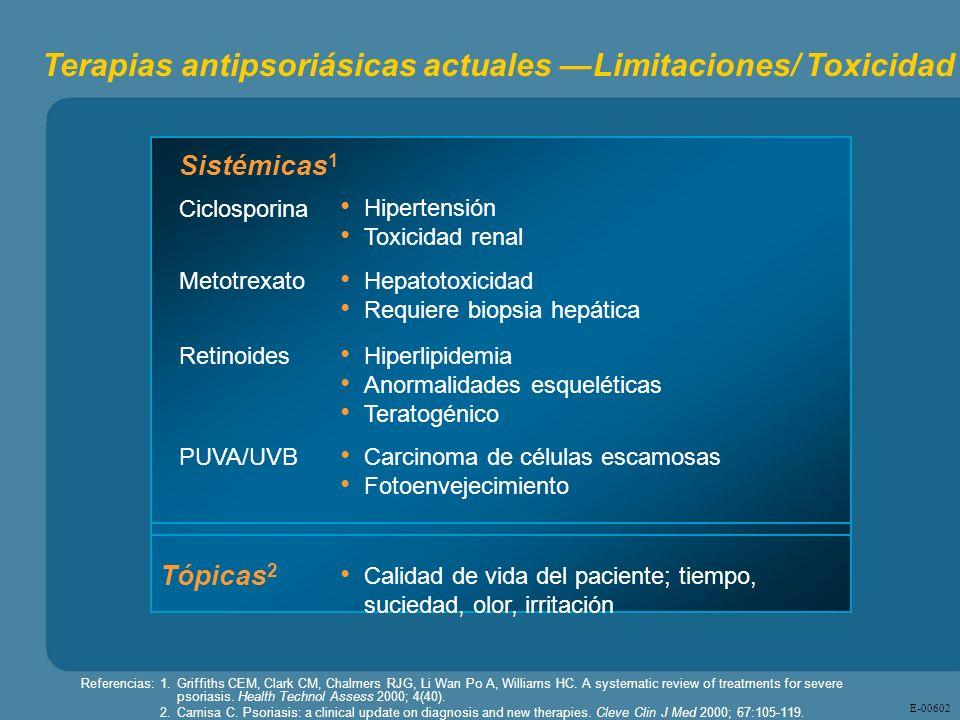 E - 00602 Calidad de vida del paciente; tiempo, suciedad, olor, irritación Sistémicas 1 Tópicas 2 Retinoides Hiperlipidemia Anormalidades esqueléticas