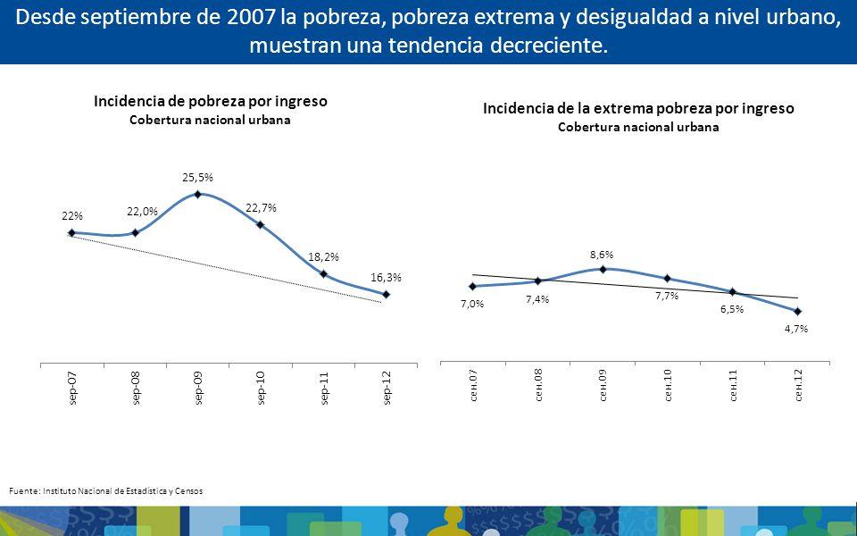 Incidencia de pobreza por ingreso Cobertura nacional urbana Desde septiembre de 2007 la pobreza, pobreza extrema y desigualdad a nivel urbano, muestra