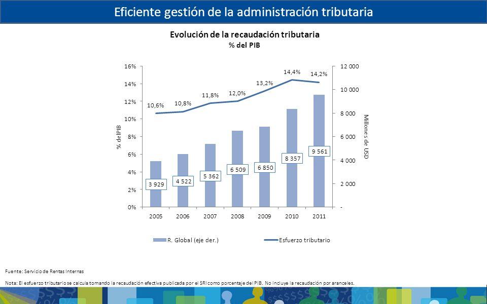 Evolución de la recaudación tributaria % del PIB Fuente: Servicio de Rentas Internas Eficiencia de la Agencia tributariaEficiente gestión de la admini