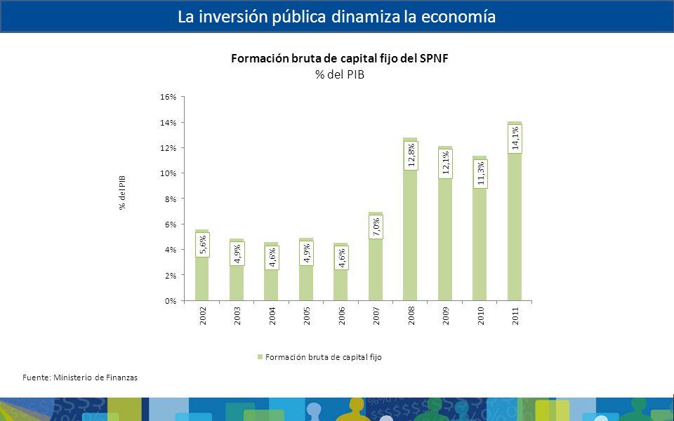 La inversión pública dinamiza la economía Formación bruta de capital fijo del SPNF % del PIB Fuente: Ministerio de Finanzas