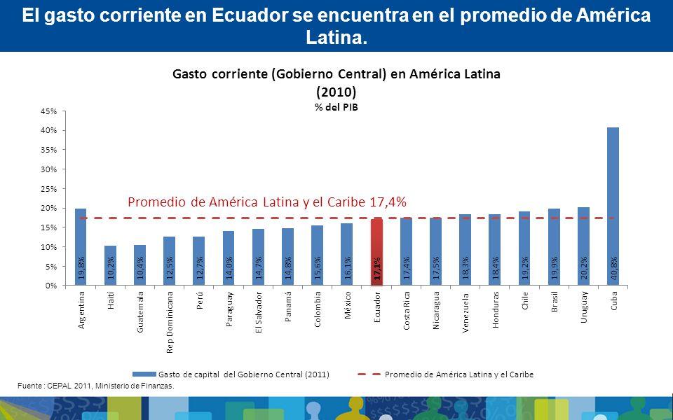 Gasto corriente (Gobierno Central) en América Latina (2010) % del PIB El gasto corriente en Ecuador se encuentra en el promedio de América Latina. Fue